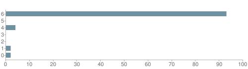 Chart?cht=bhs&chs=500x140&chbh=10&chco=6f92a3&chxt=x,y&chd=t:93,0,4,0,0,2,2&chm=t+93%,333333,0,0,10 t+0%,333333,0,1,10 t+4%,333333,0,2,10 t+0%,333333,0,3,10 t+0%,333333,0,4,10 t+2%,333333,0,5,10 t+2%,333333,0,6,10&chxl=1: other indian hawaiian asian hispanic black white
